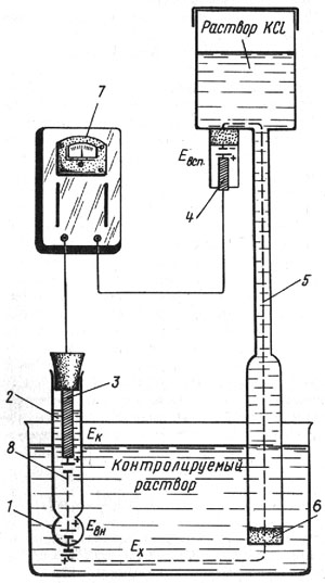 Схема электродной системы pH-метра ЛПУ-01